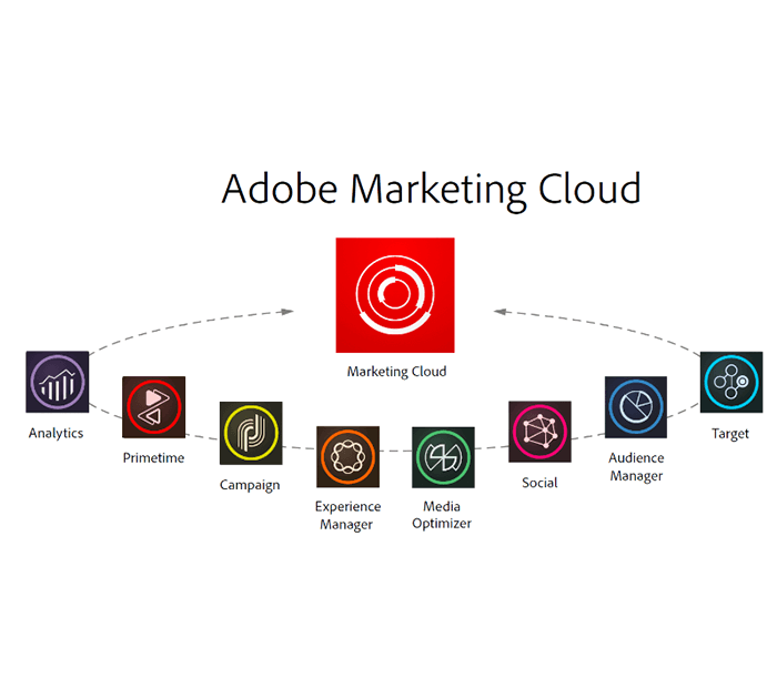 Marketing Cloud Mapping